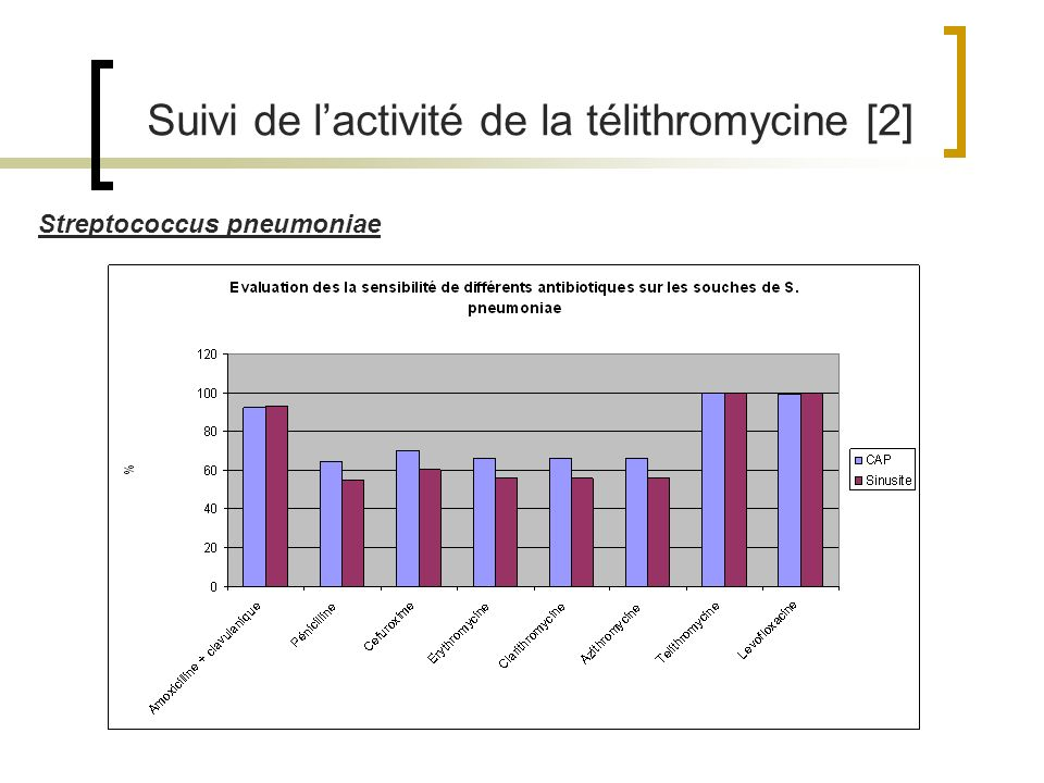 Suivi de l'activité de la télithromycine [2]